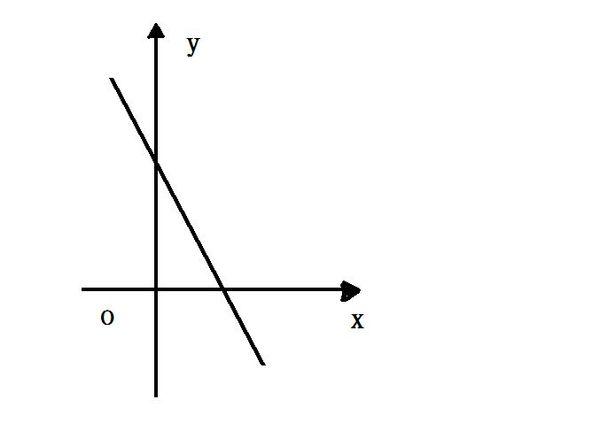 水至清则无鱼人至��b&y��9o���9�#��'_已知关于x的一次函数y=kx b的图像如图所示,化简 b-k