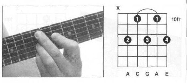 吉他dm和弦_吉他和弦DM7和AM7怎么按_百度知道