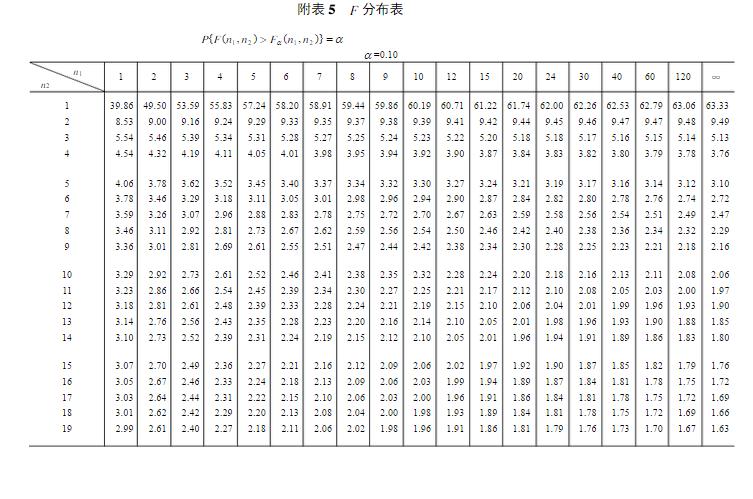 癹f�i)��&9��y�._展开全部 f分布表横坐标是x,纵坐标是y,一个分位点一张表,f0.