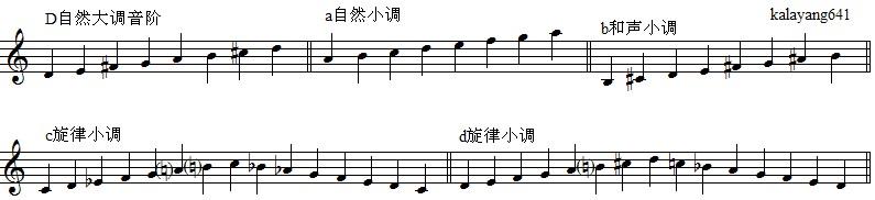 改�b�c���,y�9�c:(_d自然大调,a自然小调,b和声小调,c旋律小调,d旋律小调