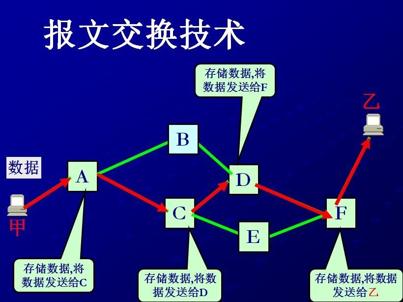夫妻交换飘飘_报文交换的补充:电路交换与分组交换