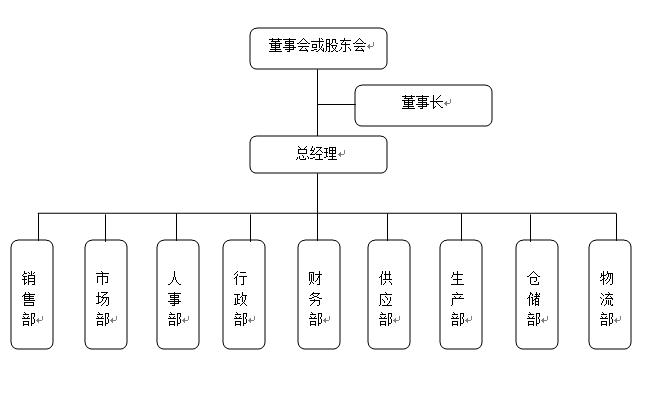 投標人企業組織結構框圖說明圖片