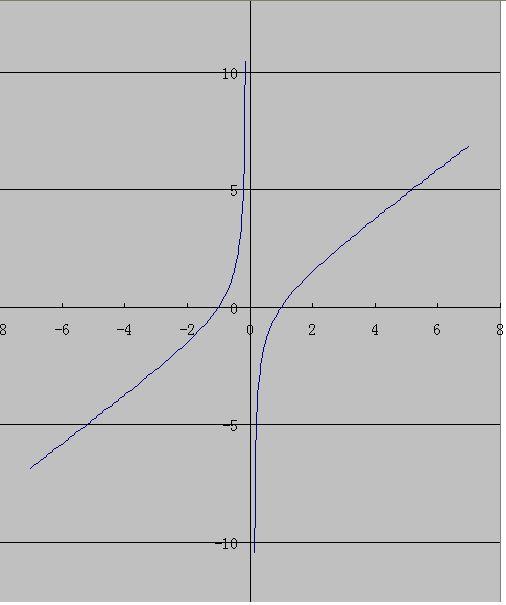 �9��f-:##�.#�il�f-:`d��)�.�9aj:(�9/d�f�x�_函数f(x)=x-1/x的图像关于( )对称