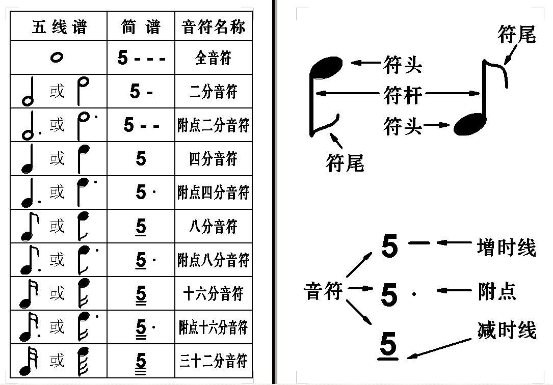 拍子是什么_音乐音符都有哪些,各有几拍_百度知道