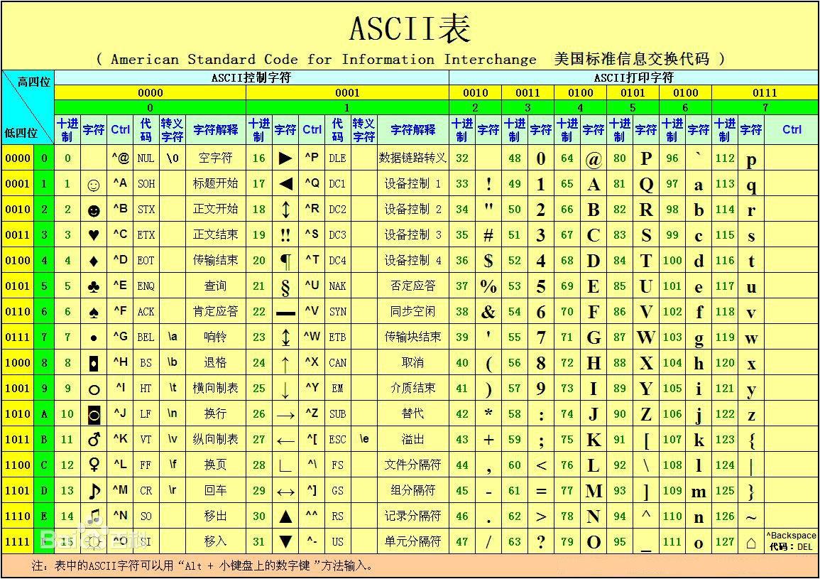 ��C��[�2_c语言编程取字符ascii码的表示方法(图2)