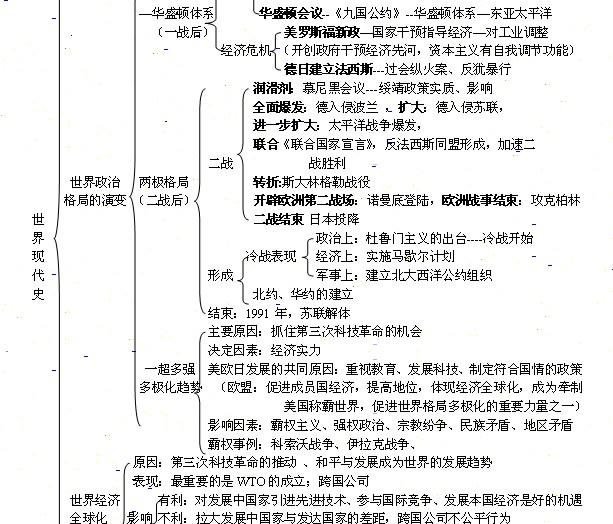 初一政治下册知识点_九年级政治、历史(上、下册)知识结构图!_百度知道