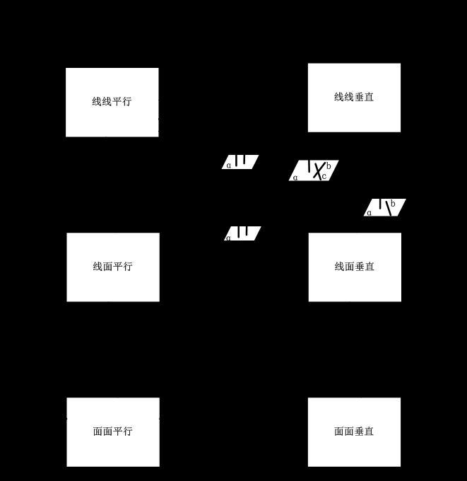 面关系_数学必修二第二章线线平行、线面平行、面面平行、线线垂直