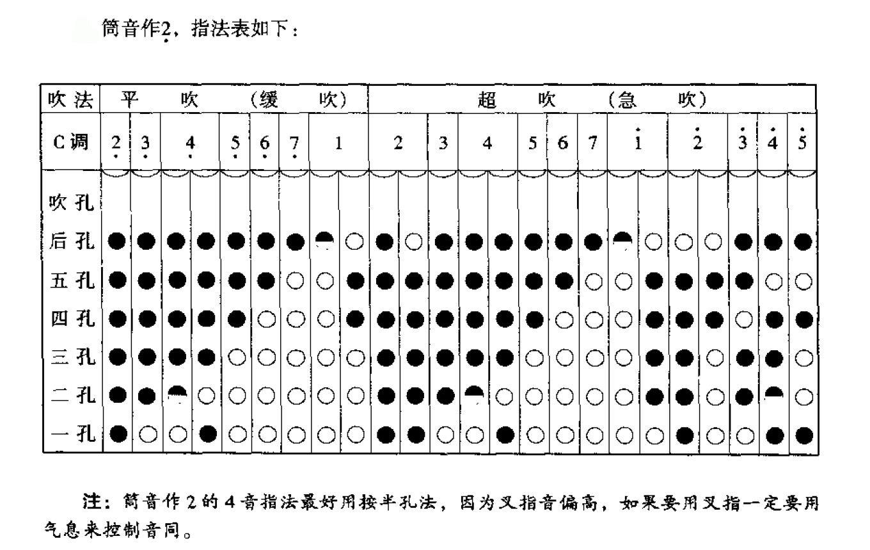 g调笛子筒音作2指法_g调六孔竹萧筒音做低音2指法表_百度知道