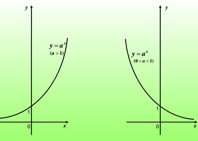 直�yaY�_指数函数的计算公式:y=a^x函数(a为常数且以a>0,a≠1)
