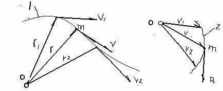 速度方向是否与曲线轨迹