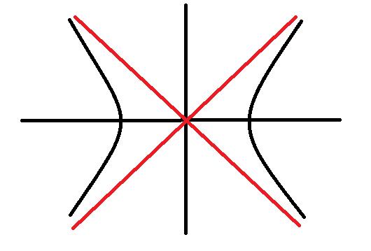 双曲线图片_双曲线的渐近线指的是那条线,最好能画一下图,谢谢_百度知道