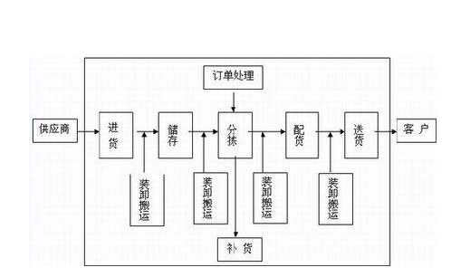 物流部门和岗位的业务流程