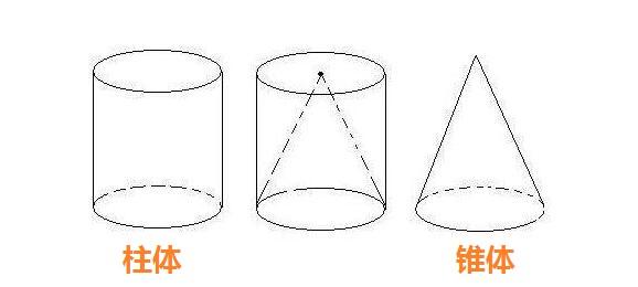 柱体包括圆锥吗