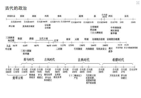 朝代-时间轴_历史必修一的中国史,世界史按照历史朝代,历史时期进行时间轴 ...