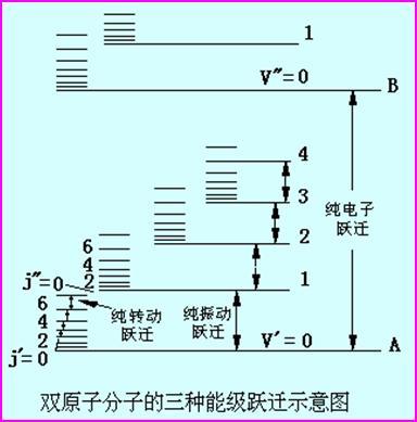 为什么紫外可见光谱是带状光谱