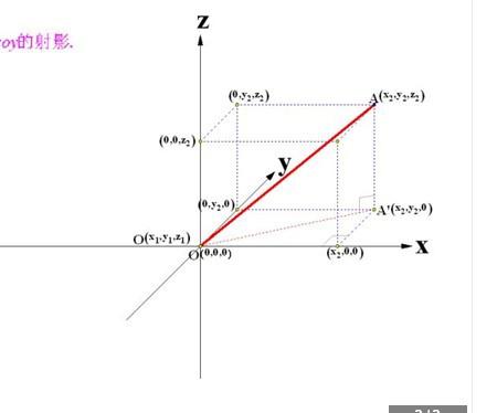 小�:f!z+��8�i��Y_dnf中y轴x轴和z轴是什么?