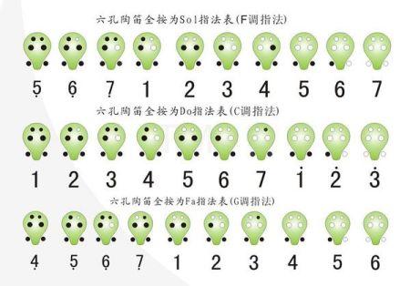 6孔陶笛練基本音階指法還是半音階指法圖片