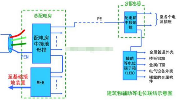 等电位联结端子箱如何接线?
