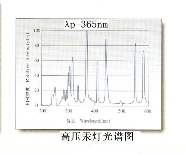 uv光固化机_uv光固化光源uv光固化无影胶专用uvled