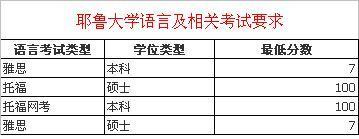 中国高中生怎么申请耶鲁大学?