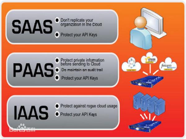 什么是IaaS, PaaS和SaaS及其区别?