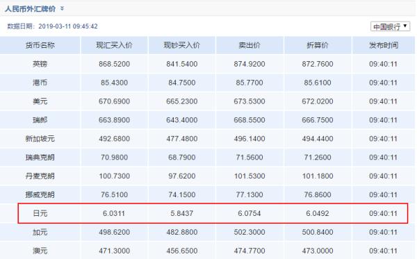 【汇率换算中国银行】中国银行换外币是跟牌价一样价格换算吗。还是会降低一点汇率再换。