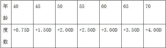 远视度数表_老花镜什么度数配什么年龄_百度知道