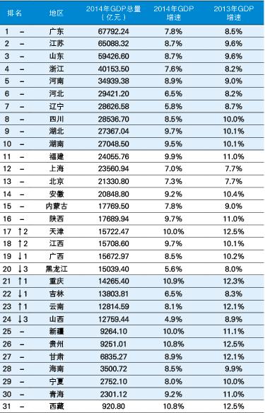 中国各省gdp排名_2019年各省gdp排名图