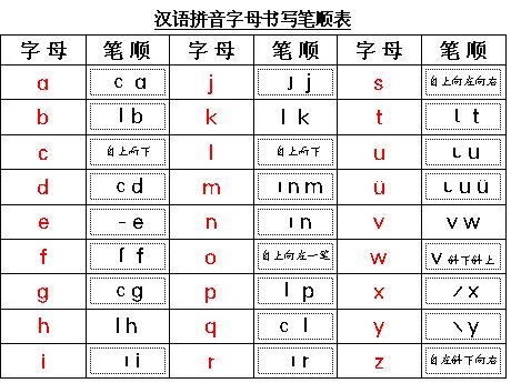汉语拼音字母的笔顺
