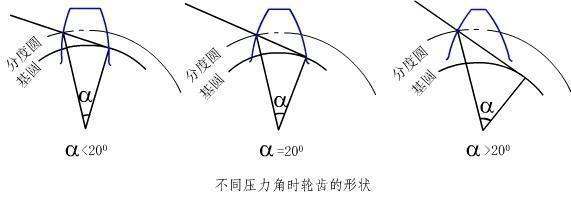 摩擦力方向判断_压力角与传动角的区别_百度知道