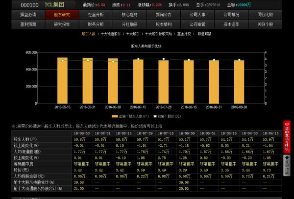【000100股票】tcl集团是深圳股还是上海股