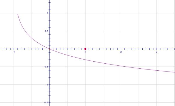 函数y=lg 1\/(x+1)的图像_百度知道