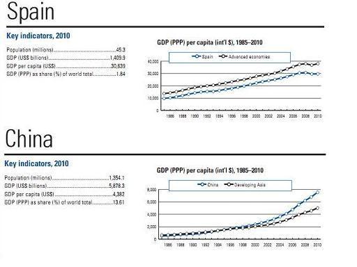 西班牙人均gdp_爱房筹 广东总量比肩西班牙, 四海八荒GDP第一
