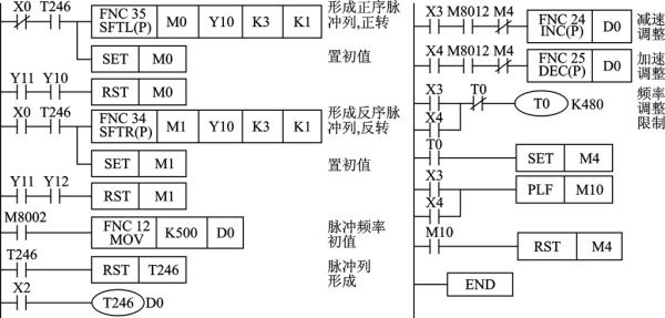 跪求 三菱 plc步进电机正反转 调速程序和梯形图 邮箱646714128 qq.