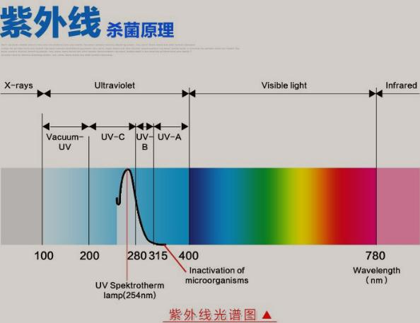 紫外线杀菌灯_厂家直销食品工业高品质紫外线杀菌灯uv消毒灯管