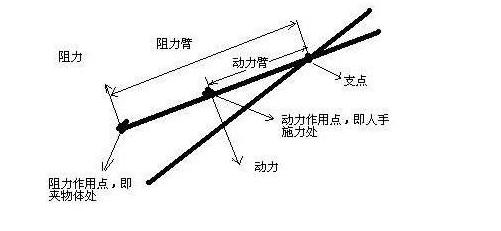 什么是杠杆原理_手臂是什么杠杆示意图