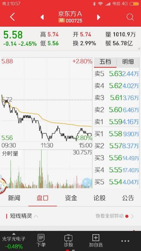 【000725股票】京东方a股票和刘强东是一回事吗