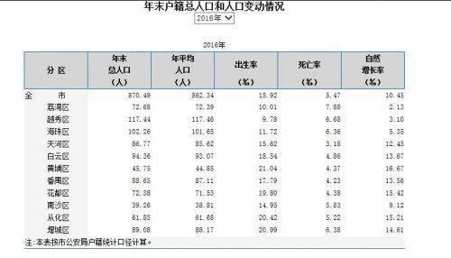 2019广州市人口数量_2019年广州中考符合资格指标生人数