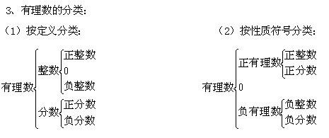 0是有理数吗_有理数的定义和性质以及包括什么还有概念_百度知道