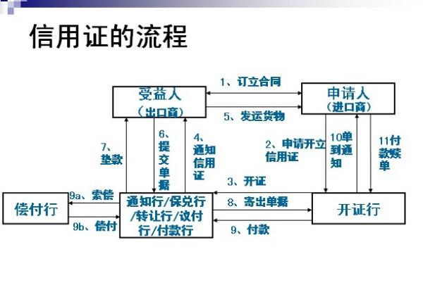 国内贸易业务流程图_如何用信用证流程图表示交易货款?_百度知道