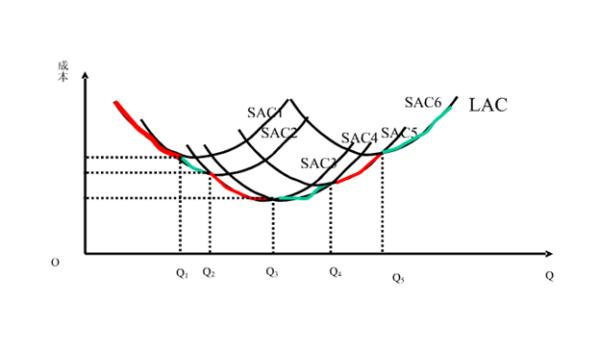 长期平均成本曲线呈U型原因是什么?