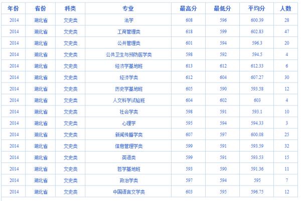 武汉大学文科类专业_2014武汉大学分专业分数线 文史类_百度知道