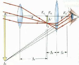 望远镜什么原理_望远镜原理图解