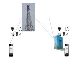 无线基站辐射_怎么增强室内联通信号_百度知道