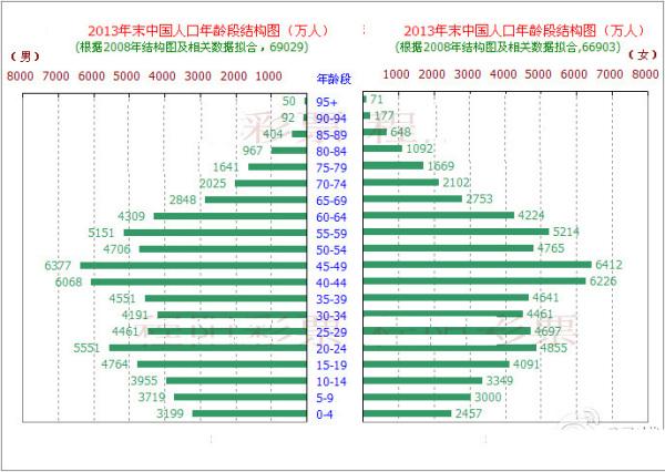 中国现在总人口多少_当前,我国流动人口占全国总人口的17%,其中农村户籍流动