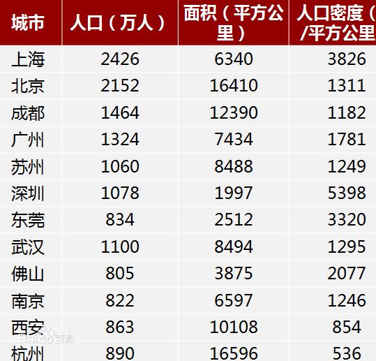 2020中国城市人口排行_网络热传房价最抗跌城市 新浪中山