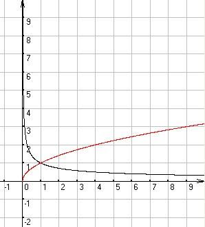 y=x的1_y=x的负二分之一次方的函数图像 并且和y=x的二分之一次方函数 ...