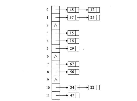 哈希表快速查找的原理_查找 哈希表 散列表 计算式查找法