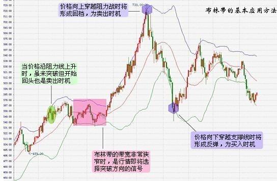 【布林线怎么看】怎么看布林线,在股票软件上怎么看布林线