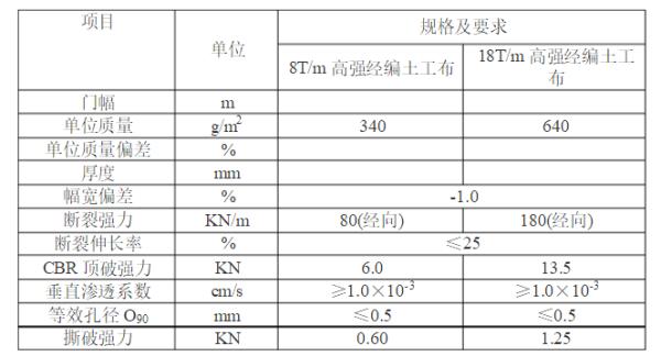 复合土工布技术指标